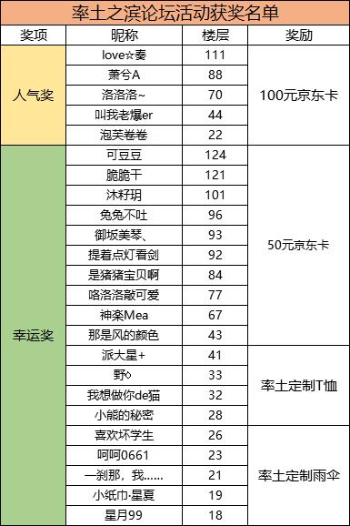 【已开奖】《率土之滨》五周年来袭,分享策略游戏单赢周边...