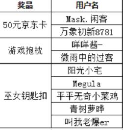 【已开奖】下载《零之逆转》手游,参与话题讨论赢正版周边...