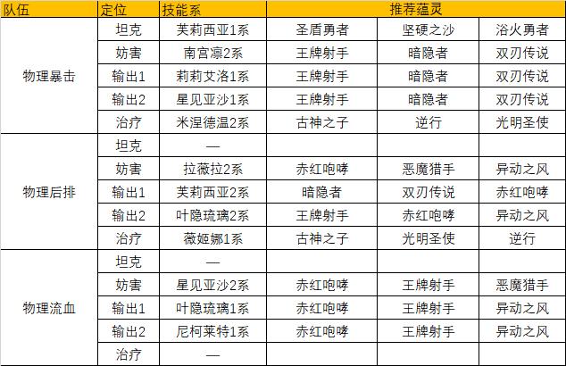 《灵魂潮汐》熔心测试首日总结及推荐搭配,今日密令【昨天...