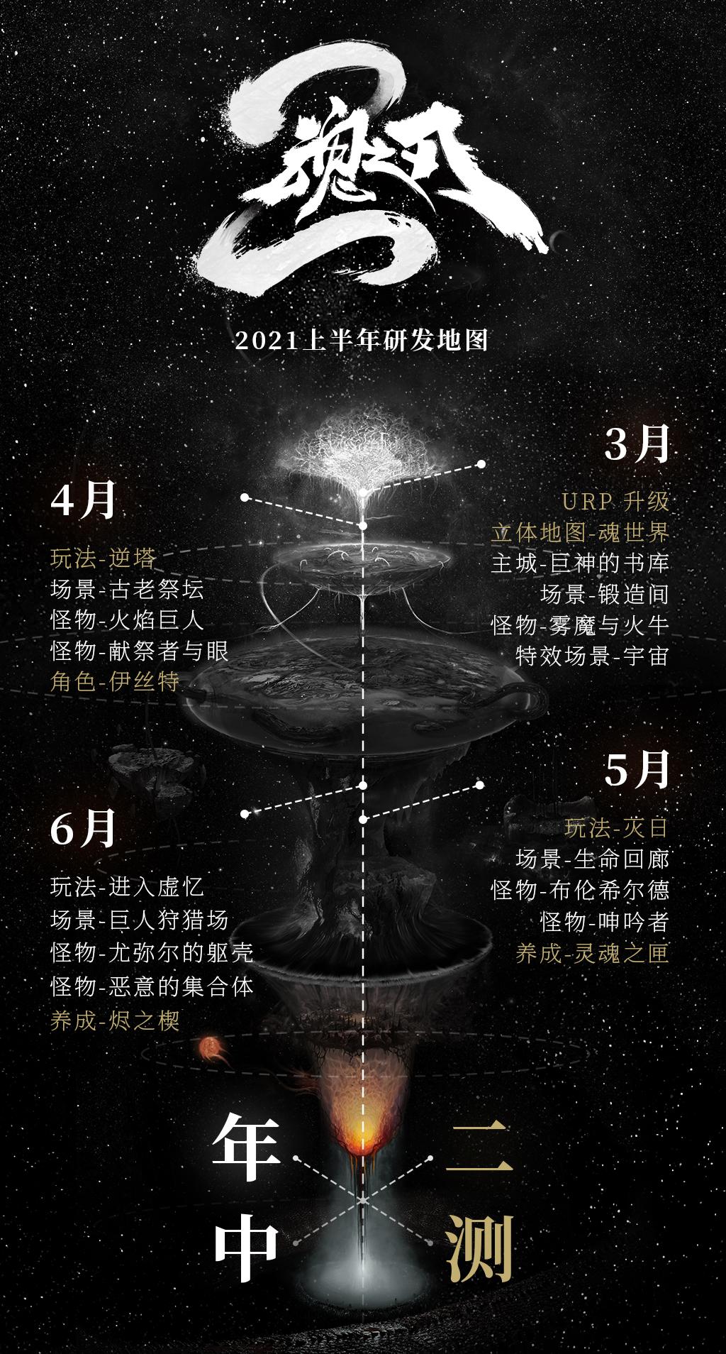 魂之刃2-2021上半年研发地图