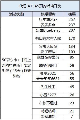 【已开奖】《代号:ATLAS》首曝,预约分享赢限定头衔和京东...