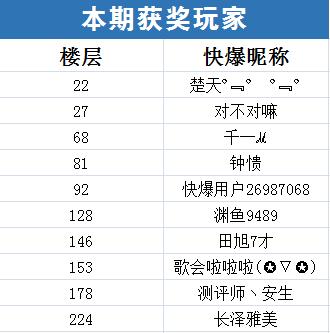 【已开奖】王者荣耀体验服第54期话题讨论活动获奖名单