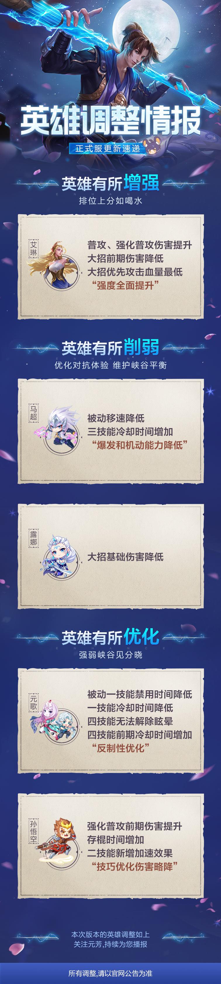英雄调整情报丨艾琳增强,孙悟空优化