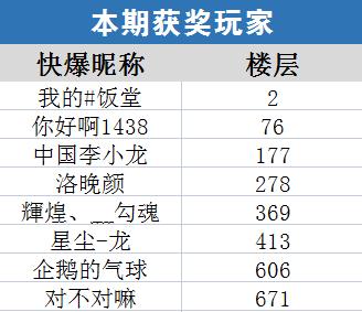【已开奖】王者荣耀体验服第64期话题讨论活动获奖名单