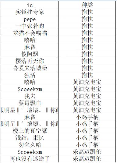 7月14日直播中奖名单公示,顺便做个小复盘