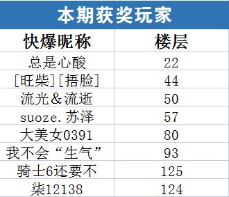 【已开奖】王者荣耀体验服第66期话题讨论活动获奖名单