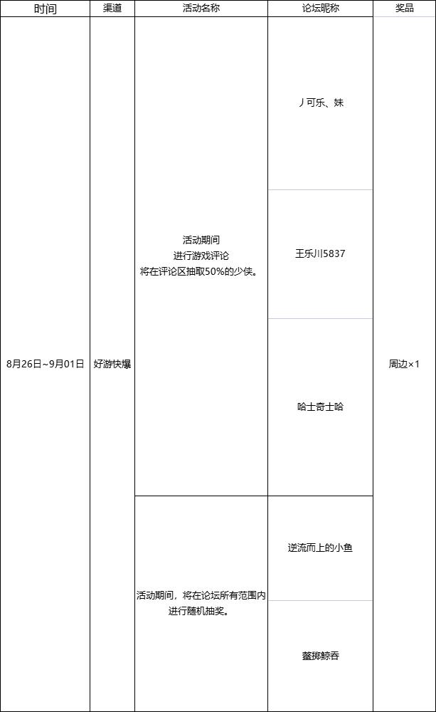 【福利】测试期活动,获奖名单~