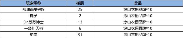 """(已开奖)奢雅午后丨【涂山红红】·""""甜点慕斯""""形象上线"""