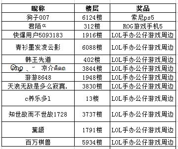 【已开奖】《英雄联盟手游》将于9月15日开启限量测试,预...